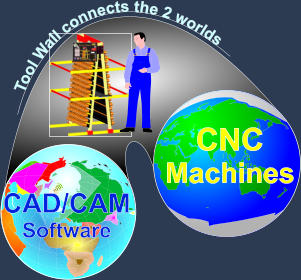 CAD/CAM Software CNC Machines Tool Wall connects the 2 worlds
