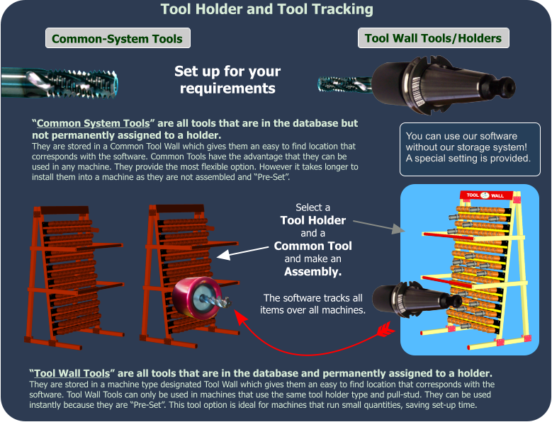 "Tool Holder and Tool Tracking ""Tool Wall Tools"" are all tools that are in the database and permanently assigned to a holder.  They are stored in a machine type designated Tool Wall which gives them an easy to find location that corresponds with the software. Tool Wall Tools can only be used in machines that use the same tool holder type and pull-stud. They can be used instantly because they are ""Pre-Set"". This tool option is ideal for machines that run small quantities, saving set-up time.  Tool Wall Tools/Holders Common-System Tools ""Common System Tools"" are all tools that are in the database but not permanently assigned to a holder.  They are stored in a Common Tool Wall which gives them an easy to find location that corresponds with the software. Common Tools have the advantage that they can be used in any machine. They provide the most flexible option. However it takes longer to install them into a machine as they are not assembled and ""Pre-Set"".  Set up for your requirements Select a Tool Holder and a Common Tool and make an Assembly.  The software tracks all items over all machines. You can use our software without our storage system! A special setting is provided."