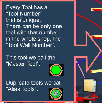 "Every Tool has a  ""Tool Number"" that is unique. There can be only one tool with that number in the whole shop, the ""Tool Wall Number"".  This tool we call the  ""Master Tool"".   Duplicate tools we call ""Alias Tools""."