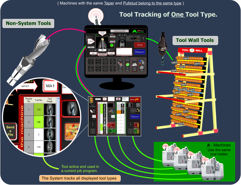 Non-System Tools Tool Tracking of One Tool Type. ( Machines with the same Taper and Pullstud belong to the same type ) A - Machines Tool Wall Tools Tool active and used in  a current job program. The System tracks all displayed tool types Use the same tool holder